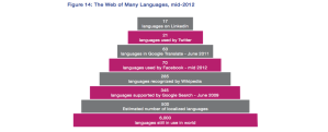 Languages of the Internet